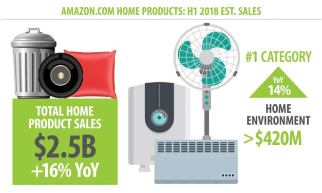 Amazon's home category grows 16 per cent