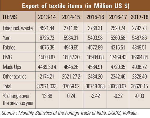 Indian textile industry to touch new heights in 2019 - Home