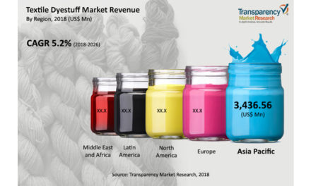 Textile dyestuff market set to expand